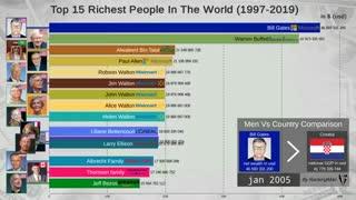 رتبهبندی ثروتمندترین افراد چهان از ۱۹۹۷ تا ۲۰۱۹