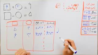 ریاضی 7 - فصل 1 - بخش 5 : راهبرد حدس و آزمایش