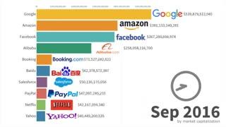 رتبهبندی بزرگترین شرکتهای دات کام Dot-com از ۱۹۹۸ تا ۲۰۱۹