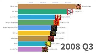 رتبهبندی محبوبترین فیلمهای فرانچایز تاریخ، از سال ۱۹۷۹ تا ۲۰۱۹