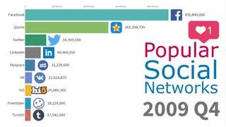 رتبهبندی محبوبترین شبکههای اجتماعی دنیا از سال ۲۰۰۳ تا ۲۰۱۹