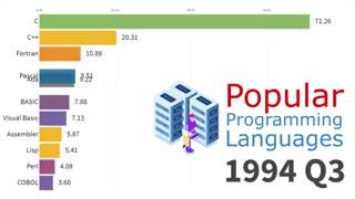 رتبهبندی محبوبترین زبانهای برنامهنویسی جهان از سال ۱۹۶۵ تا ۲۰۱۹