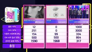 دومین برد آیوIU در SBS Inkigayo با آهنگ Love Poem / آی یو