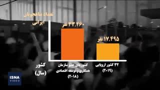 چند دانشجوی ایرانی رفتهاند و چند نفر بازگشتهاند؟