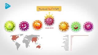 آنچه باید درمورد ویروس کرونا بدانیم!