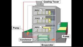برج های خنک کننده  مورد استفاده برای چیلرهای تهویه مطبوع